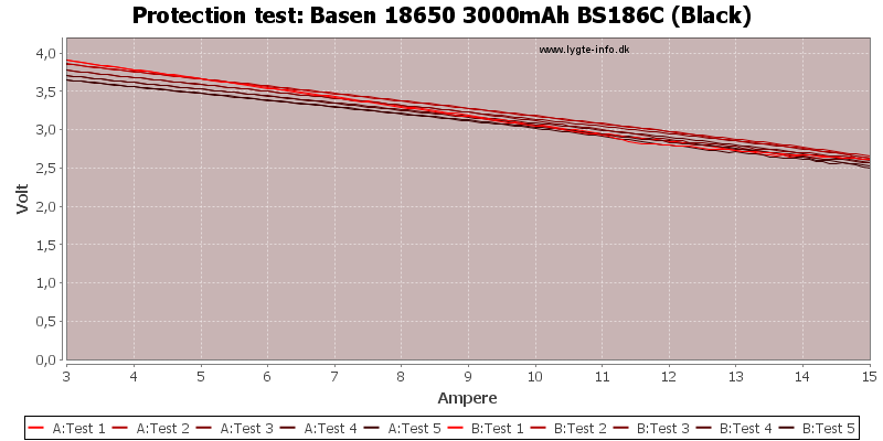 Basen%2018650%203000mAh%20BS186C%20(Black)-TripCurrent
