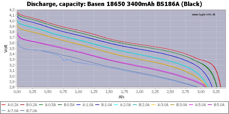 Basen%2018650%203400mAh%20BS186A%20(Black)-Capacity