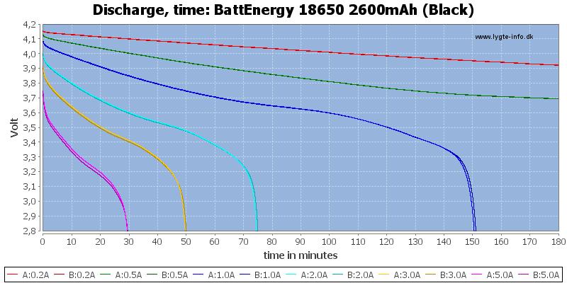 BattEnergy%2018650%202600mAh%20(Black)-CapacityTime
