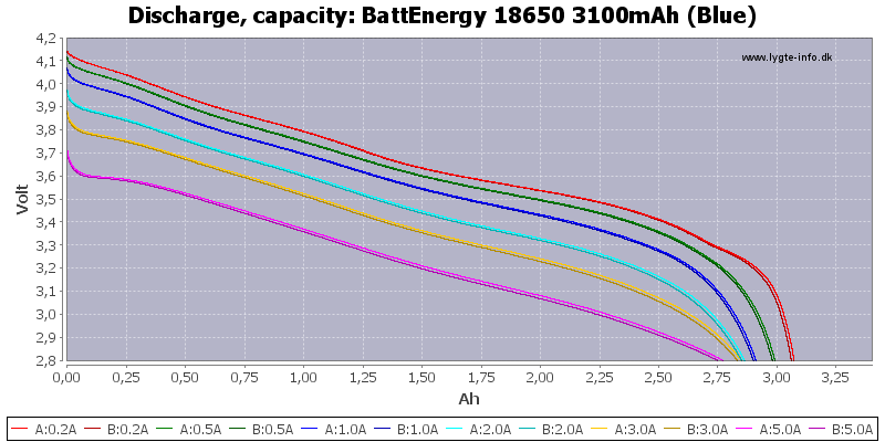 BattEnergy%2018650%203100mAh%20(Blue)-Capacity