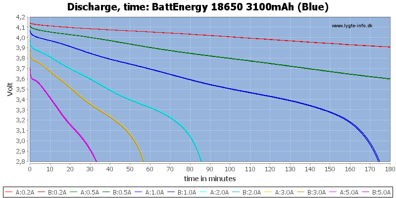 BattEnergy%2018650%203100mAh%20(Blue)-CapacityTime