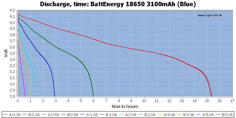 BattEnergy%2018650%203100mAh%20(Blue)-CapacityTimeHours