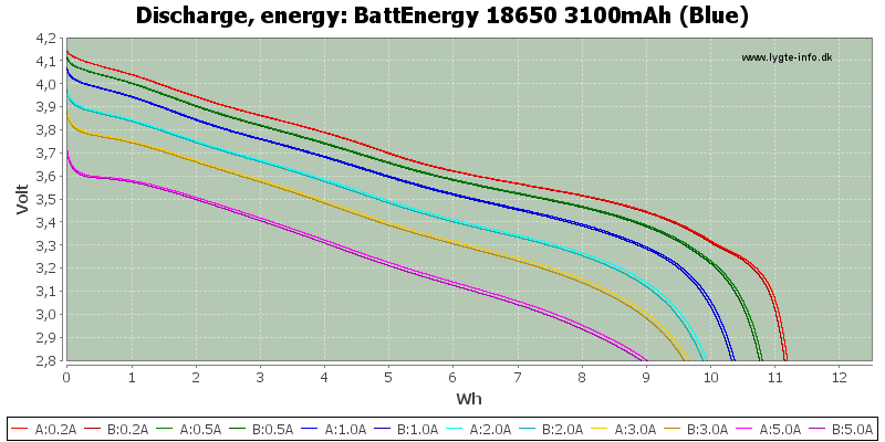 BattEnergy%2018650%203100mAh%20(Blue)-Energy