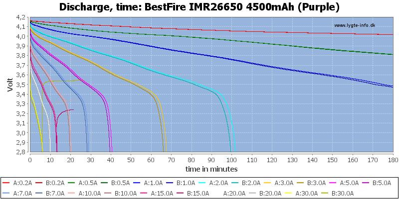 BestFire%20IMR26650%204500mAh%20(Purple)-CapacityTime