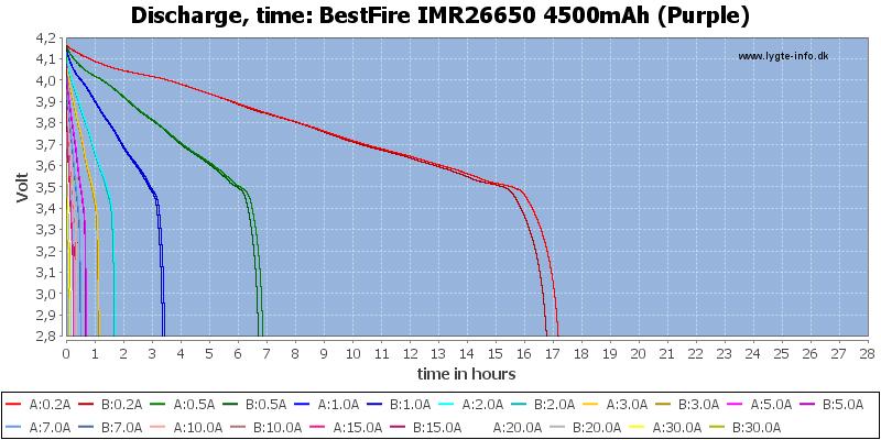 BestFire%20IMR26650%204500mAh%20(Purple)-CapacityTimeHours