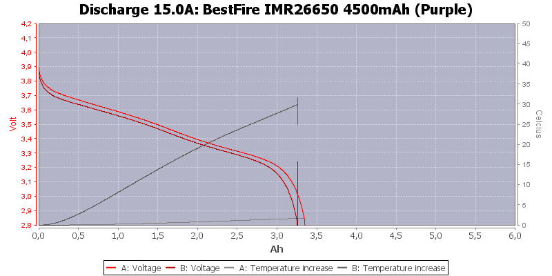 BestFire%20IMR26650%204500mAh%20(Purple)-Temp-15.0