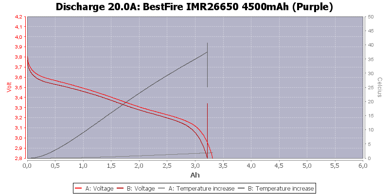 BestFire%20IMR26650%204500mAh%20(Purple)-Temp-20.0