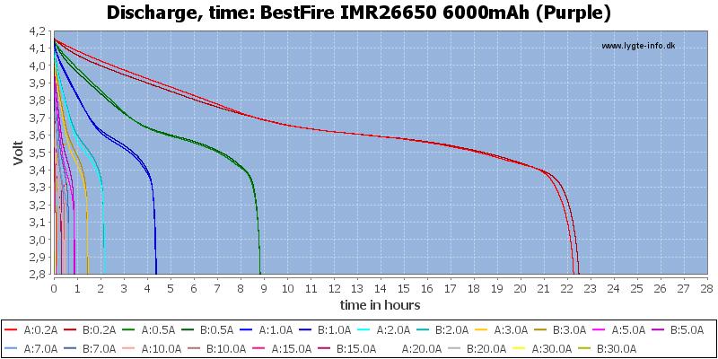 BestFire%20IMR26650%206000mAh%20(Purple)-CapacityTimeHours