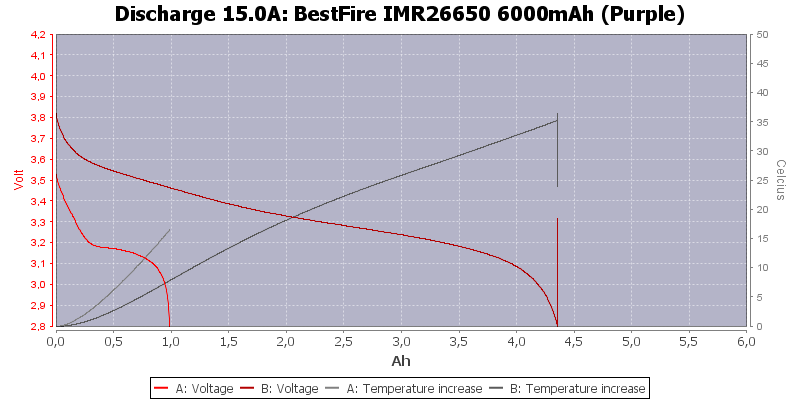 BestFire%20IMR26650%206000mAh%20(Purple)-Temp-15.0
