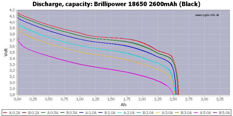 Brillipower%2018650%202600mAh%20(Black)-Capacity