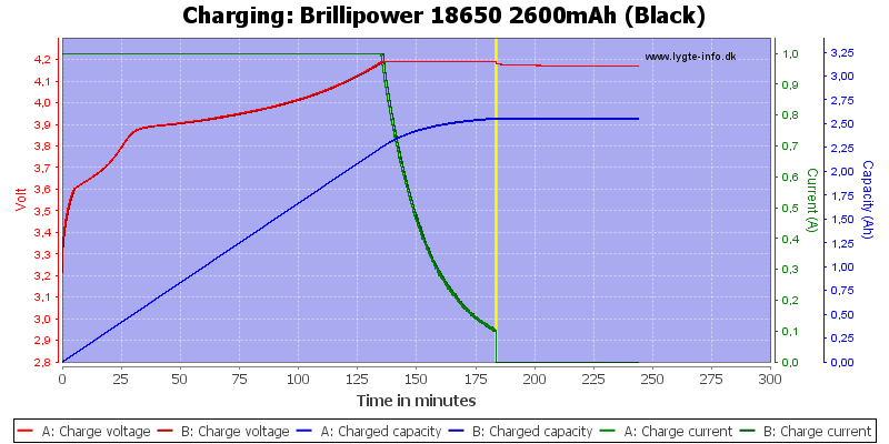 Brillipower%2018650%202600mAh%20(Black)-Charge