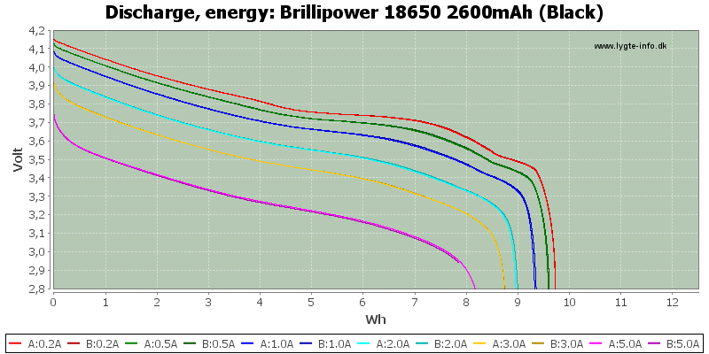 Brillipower%2018650%202600mAh%20(Black)-Energy