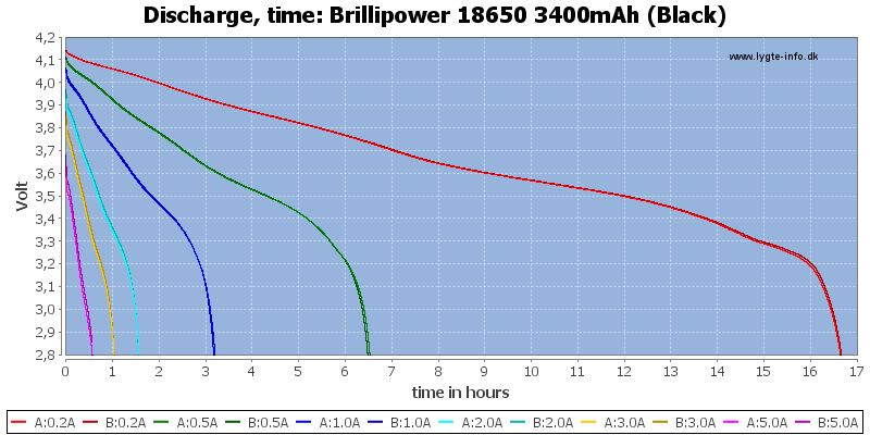 Brillipower%2018650%203400mAh%20(Black)-CapacityTimeHours
