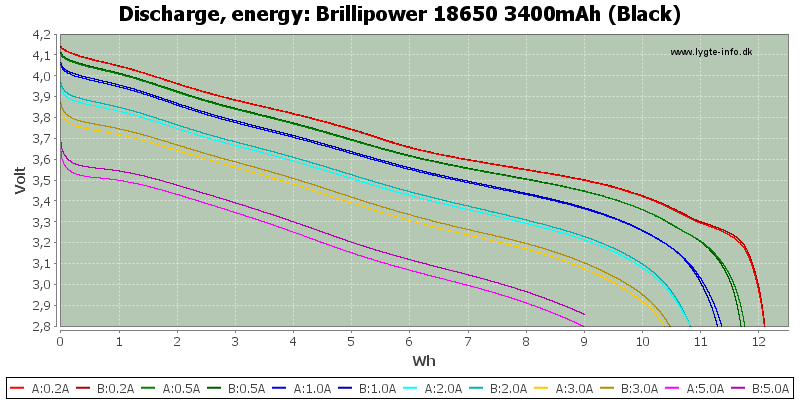Brillipower%2018650%203400mAh%20(Black)-Energy