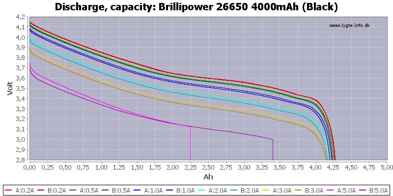 Brillipower%2026650%204000mAh%20(Black)-Capacity