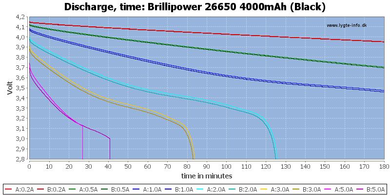Brillipower%2026650%204000mAh%20(Black)-CapacityTime