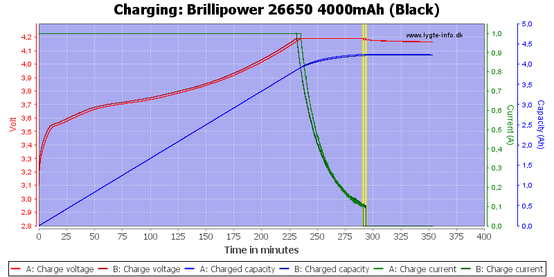 Brillipower%2026650%204000mAh%20(Black)-Charge