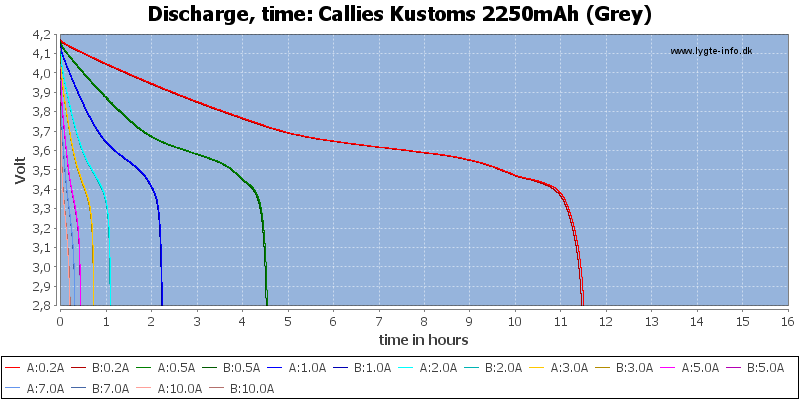 Callies%20Kustoms%202250mAh%20(Grey)-CapacityTimeHours