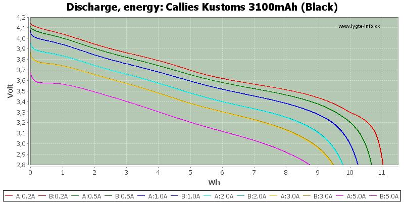 Callies%20Kustoms%203100mAh%20(Black)-Energy