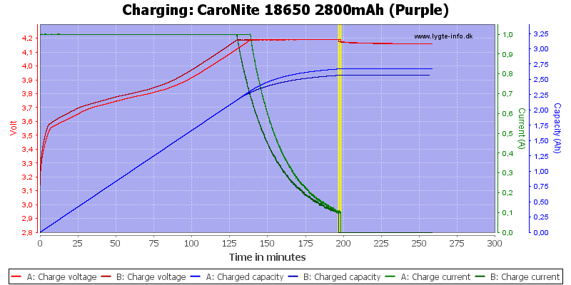 CaroNite%2018650%202800mAh%20(Purple)-Charge