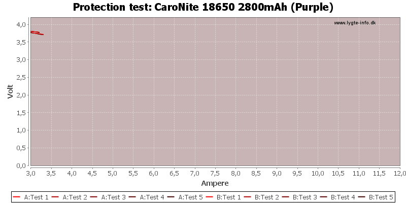 CaroNite%2018650%202800mAh%20(Purple)-TripCurrent
