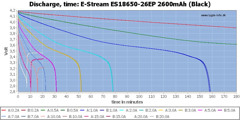 E-Stream%20ES18650-26EP%202600mAh%20(Black)-CapacityTime