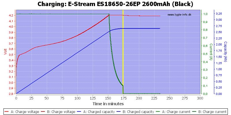 E-Stream%20ES18650-26EP%202600mAh%20(Black)-Charge