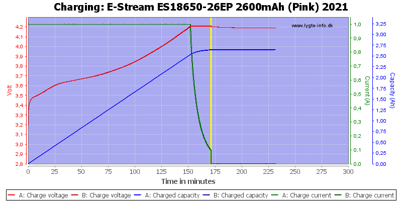 E-Stream%20ES18650-26EP%202600mAh%20(Pink)%202021-Charge