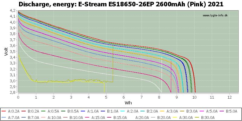 E-Stream%20ES18650-26EP%202600mAh%20(Pink)%202021-Energy