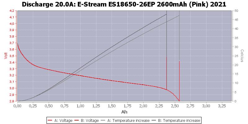 E-Stream%20ES18650-26EP%202600mAh%20(Pink)%202021-Temp-20.0
