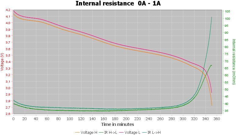 Discharge-E-Stream%20ES18650-29MP%202900mAh%20%28Green%29%202021-pulse-1.0%2010%2010-IR