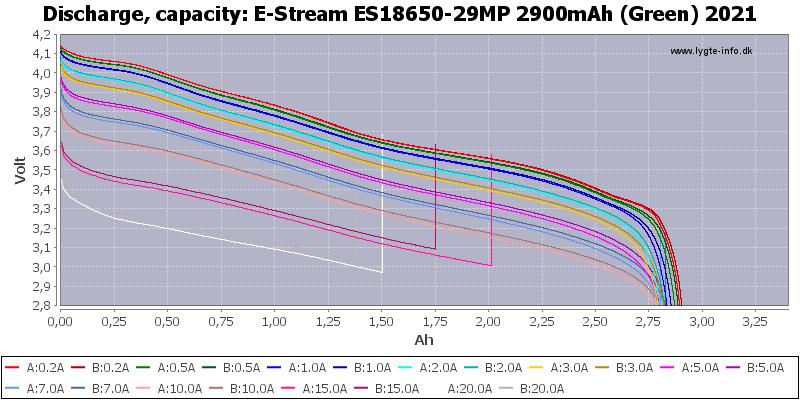 E-Stream%20ES18650-29MP%202900mAh%20(Green)%202021-Capacity