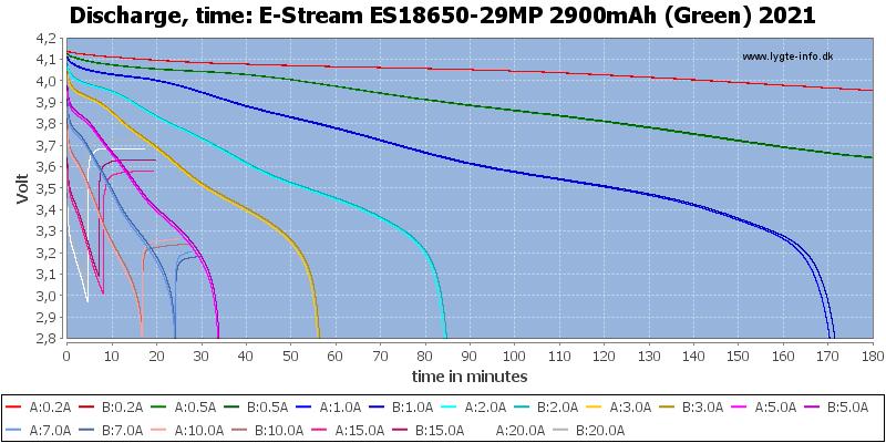 E-Stream%20ES18650-29MP%202900mAh%20(Green)%202021-CapacityTime