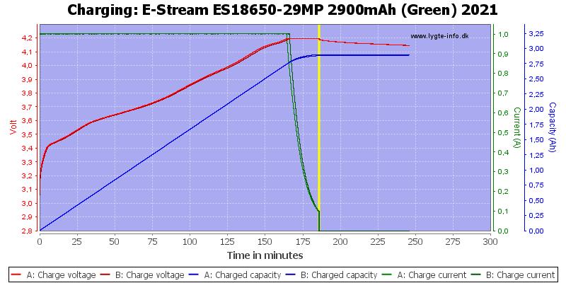 E-Stream%20ES18650-29MP%202900mAh%20(Green)%202021-Charge