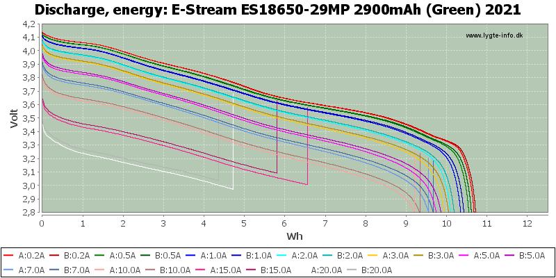 E-Stream%20ES18650-29MP%202900mAh%20(Green)%202021-Energy