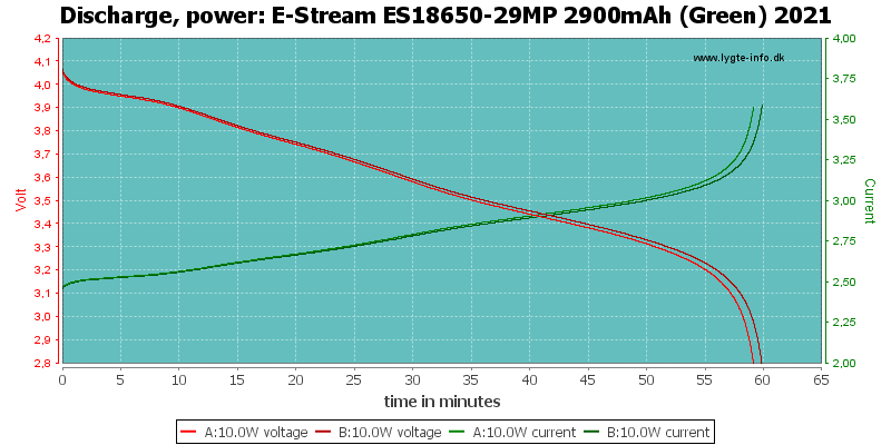 E-Stream%20ES18650-29MP%202900mAh%20(Green)%202021-PowerLoadTime