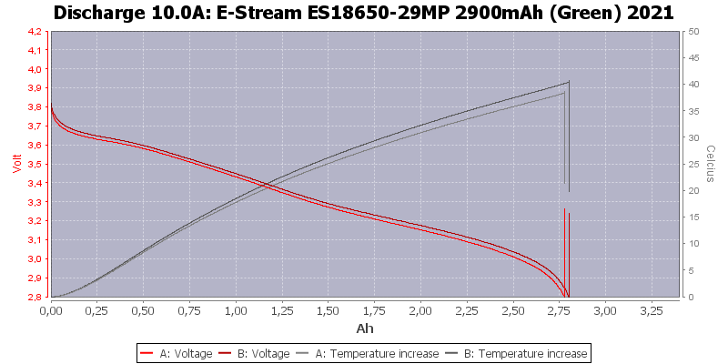 E-Stream%20ES18650-29MP%202900mAh%20(Green)%202021-Temp-10.0