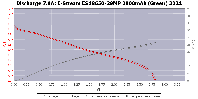 E-Stream%20ES18650-29MP%202900mAh%20(Green)%202021-Temp-7.0