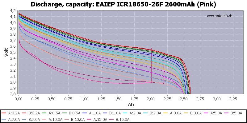 EAIEP%20ICR18650-26F%202600mAh%20(Pink)-Capacity