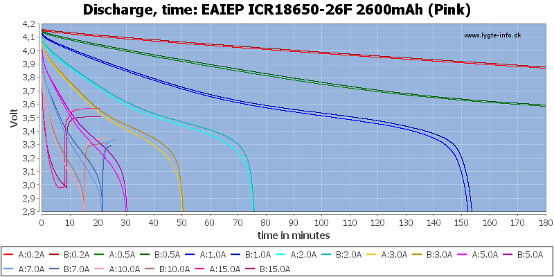 EAIEP%20ICR18650-26F%202600mAh%20(Pink)-CapacityTime