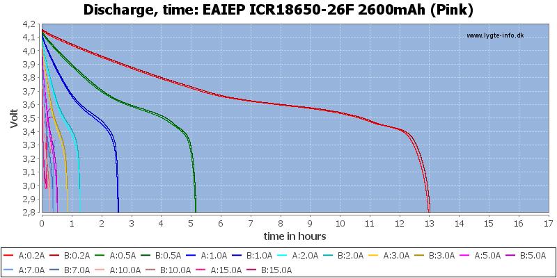 EAIEP%20ICR18650-26F%202600mAh%20(Pink)-CapacityTimeHours