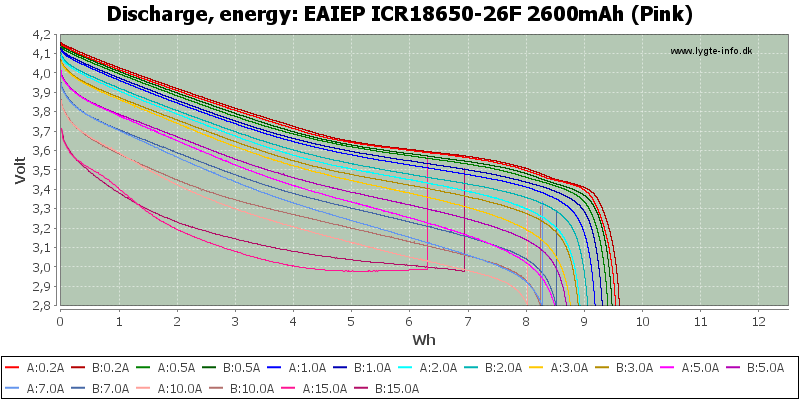 EAIEP%20ICR18650-26F%202600mAh%20(Pink)-Energy