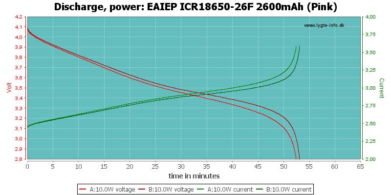 EAIEP%20ICR18650-26F%202600mAh%20(Pink)-PowerLoadTime