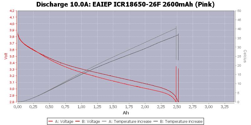 EAIEP%20ICR18650-26F%202600mAh%20(Pink)-Temp-10.0
