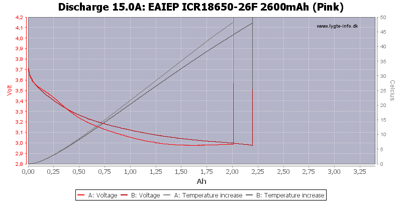 EAIEP%20ICR18650-26F%202600mAh%20(Pink)-Temp-15.0