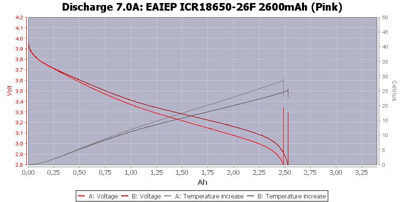 EAIEP%20ICR18650-26F%202600mAh%20(Pink)-Temp-7.0