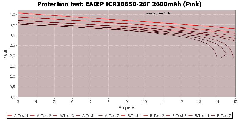 EAIEP%20ICR18650-26F%202600mAh%20(Pink)-TripCurrent