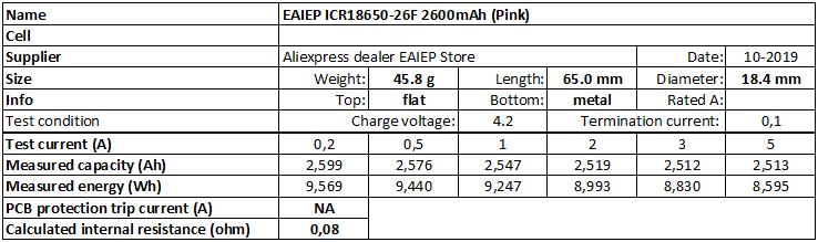 EAIEP%20ICR18650-26F%202600mAh%20(Pink)-info