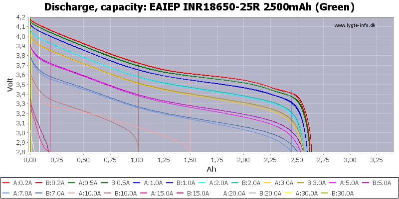 EAIEP%20INR18650-25R%202500mAh%20(Green)-Capacity