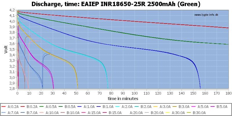 EAIEP%20INR18650-25R%202500mAh%20(Green)-CapacityTime